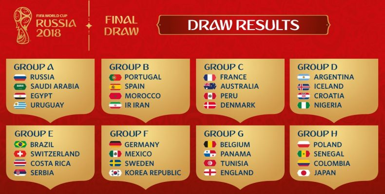 Группы ЧМ 2018: результаты жеребьевки Чемпионата мира по футболу